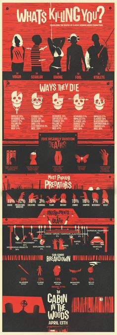 Visualizing the deaths of classic horror movie characters an infographic for The Cabin in  the Woods.