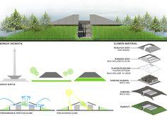 Konteks - Angan-angan Toilet Nyaman di Taman Monas Tropical Bathroom, Restroom Design, Toilet Design, Public, Architecture, Thesis, Bathroom Ideas, Green Roofs, Ranch