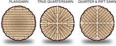 How Logs Are Turned Into Boards, Part 1: Plainsawn - Core77 #WWGOA