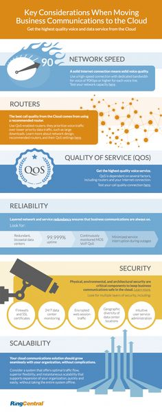 Key Considerations When Moving Business Communications to the Cloud | #infographic
