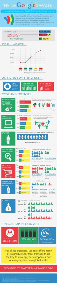 Expenses and Revenue of Google (Infographic) by Masters In Finance