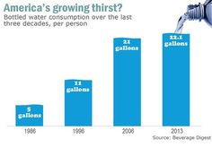 Bottled water costs 300 times as much as tap--and it's often no healthier.