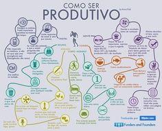 Infográfico: Como ser Produtivo