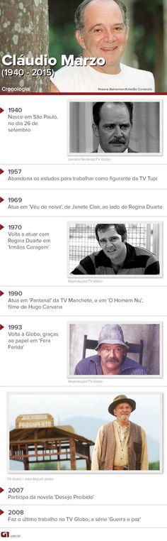 Canadauence TV: Morre ator Claudio Marzo aos 74 anos