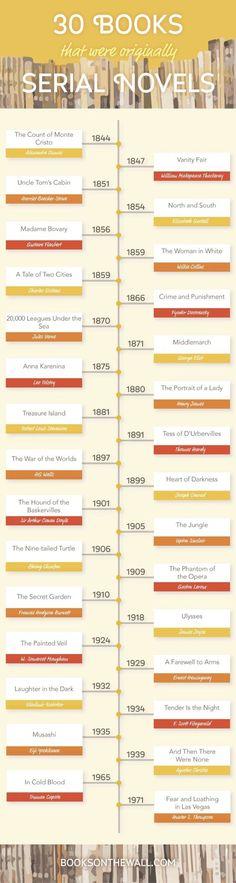 Most famous serial novels
