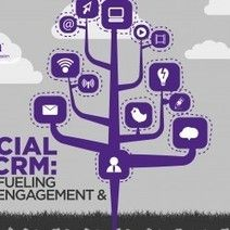 Social #CRM: Fueling #Engagement & Growth [Infographic]