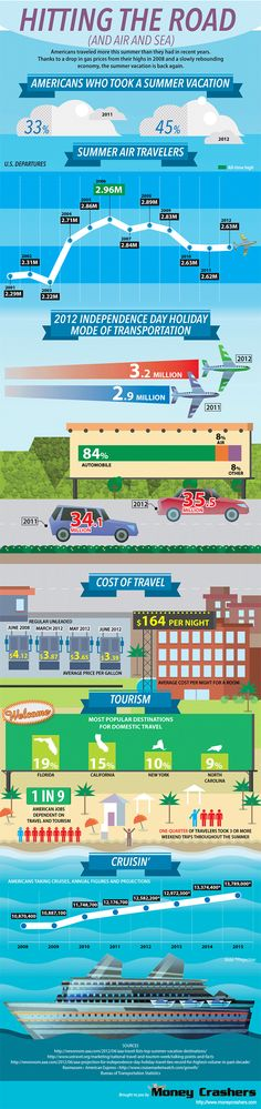 Getting Away? Travel Infographic