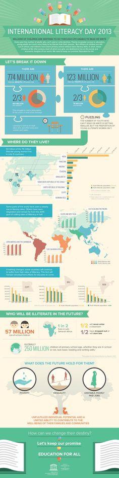 "Infographic: ""International Literacy Data"""