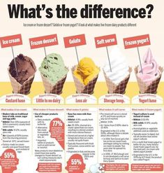 What's the difference? Ice cream or frozen dessert? Gelato or frozen yogurt? A look at what makes five frozen dairy products different Gelato Vs Ice Cream, Ice Cream Facts, Ice Cream Menu, Ice Cream Parlor, Make Ice Cream, Ice Cream Desserts, Frozen Desserts, Ice Cream Recipes, Frozen Treats