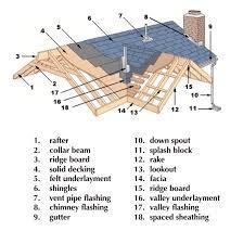 diagram illustration drawing structure roofing 101 timber Asphalt Shingles Diagram