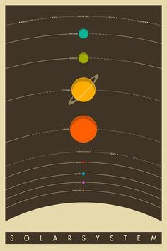 The Solar System Juliste