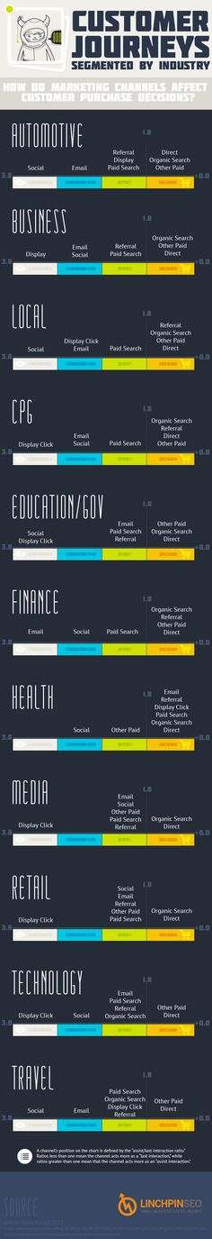 This infographic from LinchpinSEO outlines customer journeys segmented by marketing channel and business vertical.