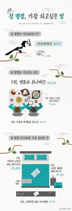 """미혼 80.4% """"설 명절, 연휴라 좋다"""" [인포그래픽] #Holiday / #infograhpic ⓒ 비주얼다이브 무단 복사·전재·재배포 금지"""