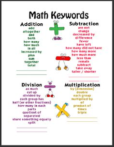 Subtraction Words Poster | Also included, are four posters that focus on the keywords for each ...