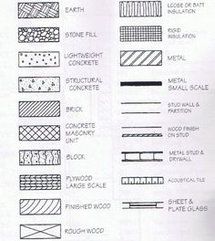 Blueprint Symbols And Abbreviations Ww References
