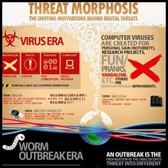 No list on computer technology would be complete without one about its greatest nemesis: the Virus. Note the clever use of colour to make you sit up and pay attention. Computer Virus, Computer Technology, Trend Micro, Cyber Threat, History Timeline, Research Projects, Information Technology, Data Visualization, Evolution