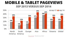 The overall growth of mobile internet usage has grown by 67% during the last 12 months according to StatCounter
