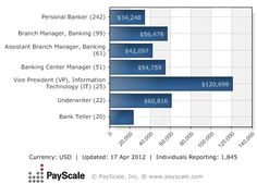Median Salary for Employees of Bank of America