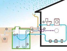 Сбор дождевой воды на даче | 6 соток