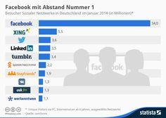 Infografik: Facebook mit Abstand Nummer 1 in Deutschland   Statista