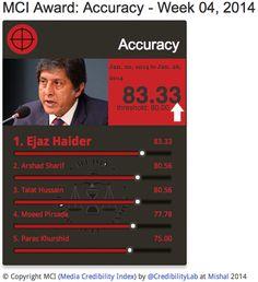 Ejaz Haider most accurate anchor score 83.3% in 20-26 Jan on Media Credibility Index @ejazhaider http://mediacredibilityindex.com/award/accuracy/w/2014/04 @CapitalTV_News pic.twitter.com/MNgWyU2hpb
