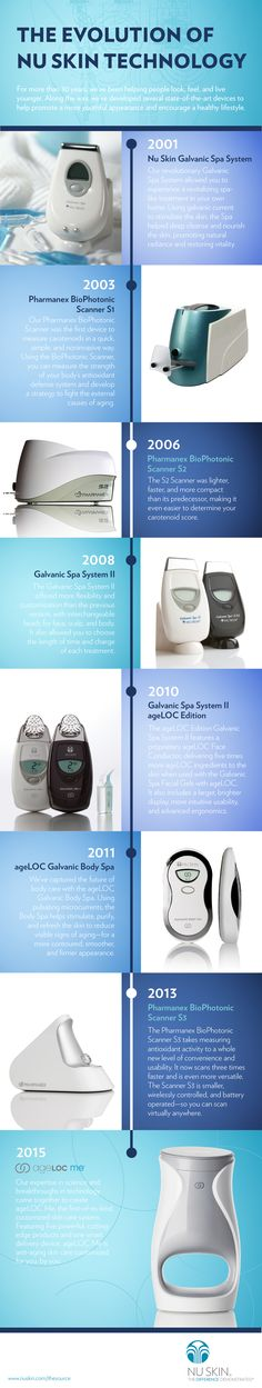 For more than 30 years, ‪#‎NuSkin‬ has been helping people look, feel, and live younger. Click to see the evolution of Nu Skin technology over the years! [Infographic]