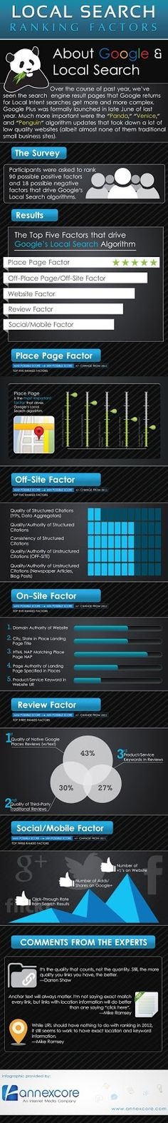 Local Search Ranking Factors - Local Seo Infographic by http://www.bootcampmedia.co.uk/
