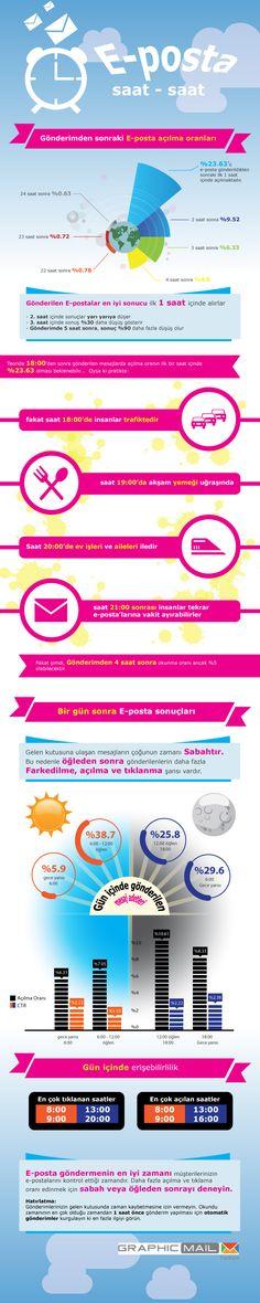 E-bülten göndermenin en iyi zamanı: Müşterilerinizin e-postalarını kontrol ettiği zamandır. Daha fazla açılma ve tıklama oranı edinmek için sabah veya öğleden sonrayı deneyin