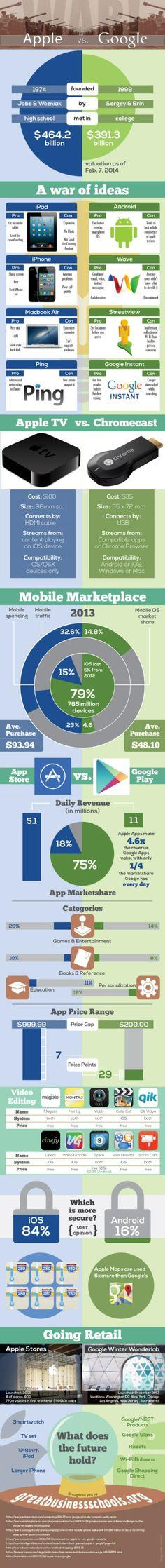 Apple VS Google en une infographie