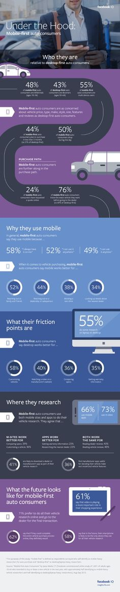 Under the Hood: Mobile-First Auto Consumers [Infographic] App Marketing, Online Digital Marketing, Mobile Marketing, Marketing And Advertising, Ignorance, Information Graphics, Commercial Design, Data Visualization, Lead Generation