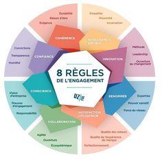 Les 8 regles de l'engagement -
