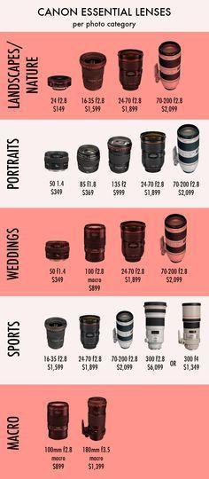 nikon and canon lens price comparison