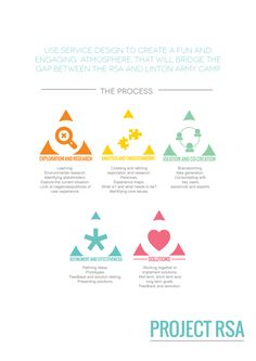 Design Thinking Phases :: Service Design Portfolio by Amy Cotton, via Behance
