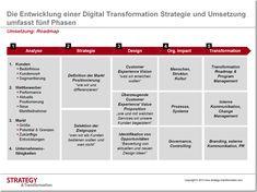 Die Entwicklung einer Digital Transformation Strategie und Umsetzung umfasst fünf Phasen