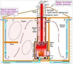 пример организации вентиляции в бане