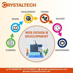 Seeing the big picture is vital when you begin developing software. So before you start crafting your product, take a look at the most common and secure software engineering life cycle to grasp the concept of how a complete process looks. For more info, we will provide you best Web & Mobile Applications for your business. Sales E-mail:- sales@crystaltechservices.com Whatsapp or Call:- +91 9826067554 +91 9753349215 Website:- www.crystaltechservices.com It Service Provider, Best Web, Life Cycles, Design Development, Big Picture, Web Design, Engineering, Mobile Applications, Business Sales