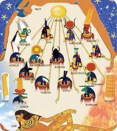 Egyptian Gods & Goddesses