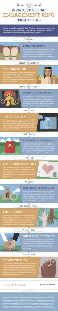 Weird Engagement Ring Traditions