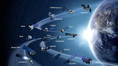 NASA's observation systems