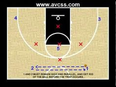 The zone offense is the best basketball offense to use against a zone defense. Youth basketball teams can benefit from the use this offens. Basketball Video Games, Basketball Practice, Basketball Plays, High School Basketball, Basketball Workouts, Basketball Leagues, Basketball Coach, Basketball Jersey, Xavier Basketball