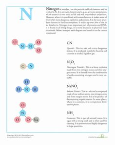 Fifth Grade Physical Science Worksheets: Periodic Table: Nitrogen