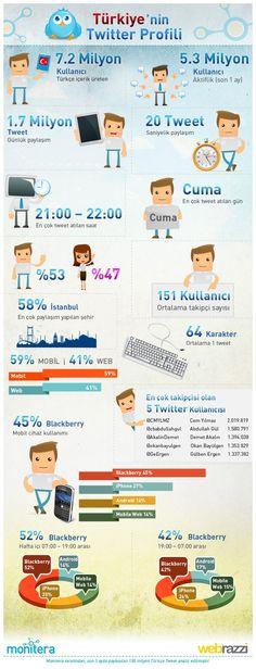 Türkiye Twitter istatistikleri...