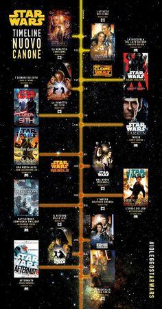 Star Wars Facts, Star Wars Humor, Guerra Dos Clones, Star Wars History, Star Wars Timeline, Cuadros Star Wars, Star Wars Canon, Star Wars Vii, Star Wars Books