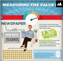 An infographic containing various stats re the main forms of marketing andadvertising.  Inc comparisons betweencosts of advertising on tv, radio, newspaper, magazine,  promotional items, celebrity endorsements, as well as social media.