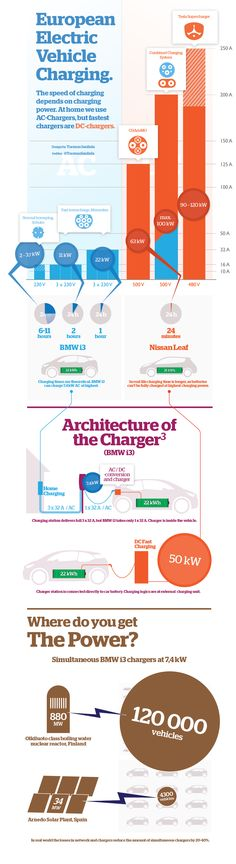 Infographics about Electric Vehicle Charging. Made it myself with Illustrator.