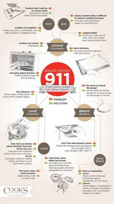 For saving baking emergencies: