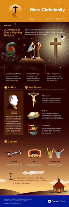 This study guide and infographic for C. Lewis's Mere Christianity offer summary and analysis on themes, symbols, and other literary devices found in the text. Explore Course Hero's library of literature materials, including documents and Q&A pairs. Teaching Literature, Literature Books, English Literature, Classic Literature, Classic Books, Book Infographic, Infographic Illustrations, Infographics, Mere Christianity