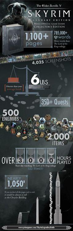 Skyrim Legendary Edition's Massive Game Guide