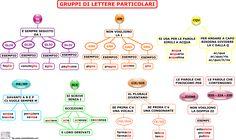GRUPPI-DI-LETTERE-PARTICOLARI.png (1500×895)