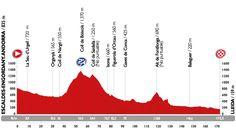 Perfil etapa 12 Vuelta a España 3 de septiembre